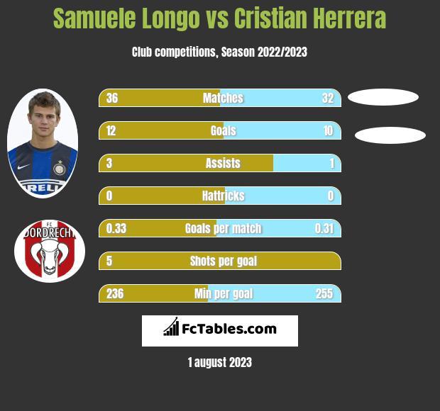 Samuele Longo vs Cristian Herrera h2h player stats