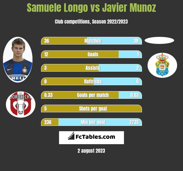 Samuele Longo vs Javier Munoz h2h player stats