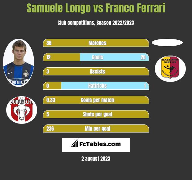 Samuele Longo vs Franco Ferrari infographic