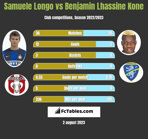 Samuele Longo vs Benjamin Lhassine Kone infographic