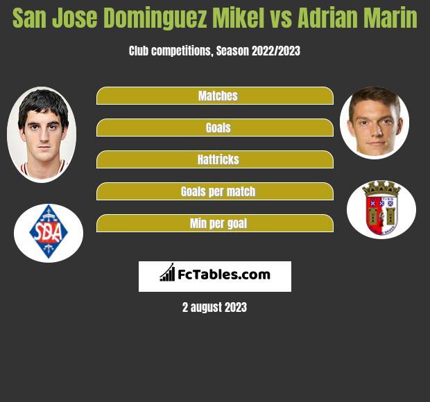 San Jose Dominguez Mikel vs Adrian Marin infographic