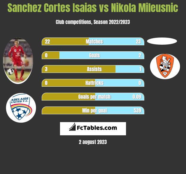 Sanchez Cortes Isaias vs Nikola Mileusnic infographic
