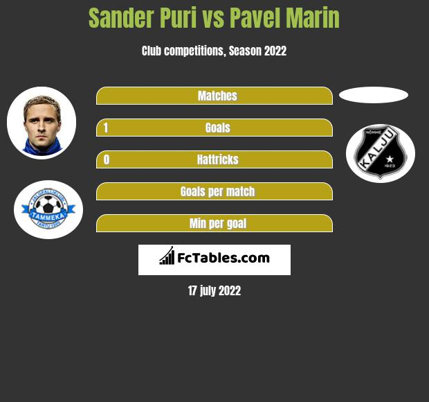 Sander Puri vs Pavel Marin infographic