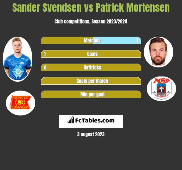 Sander Svendsen vs Patrick Mortensen h2h player stats