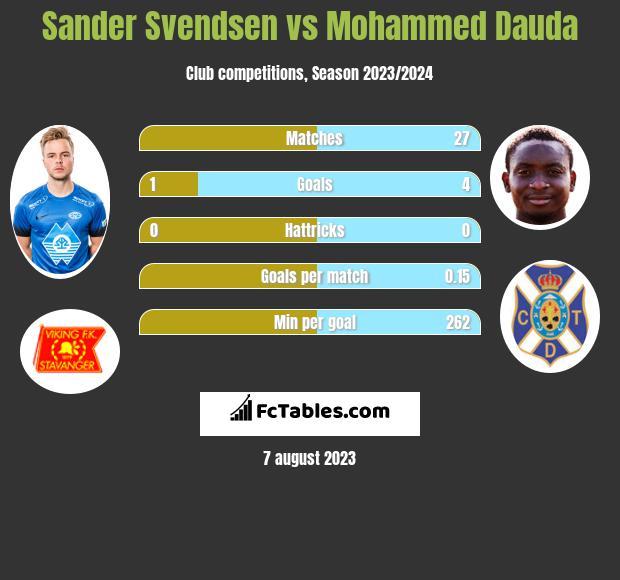Sander Svendsen vs Mohammed Dauda infographic