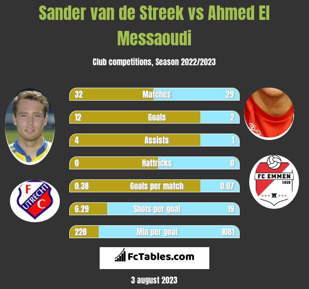 Sander van de Streek vs Ahmed El Messaoudi infographic