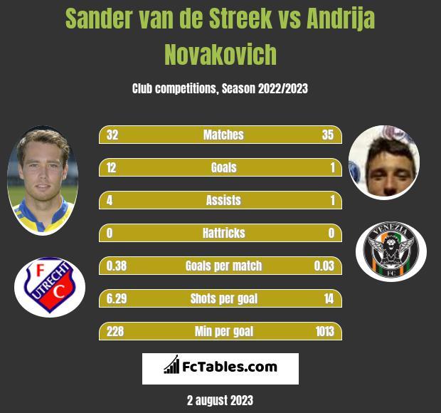 Sander van de Streek vs Andrija Novakovich h2h player stats