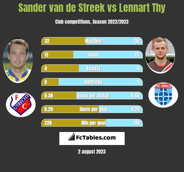 Sander van de Streek vs Lennart Thy h2h player stats