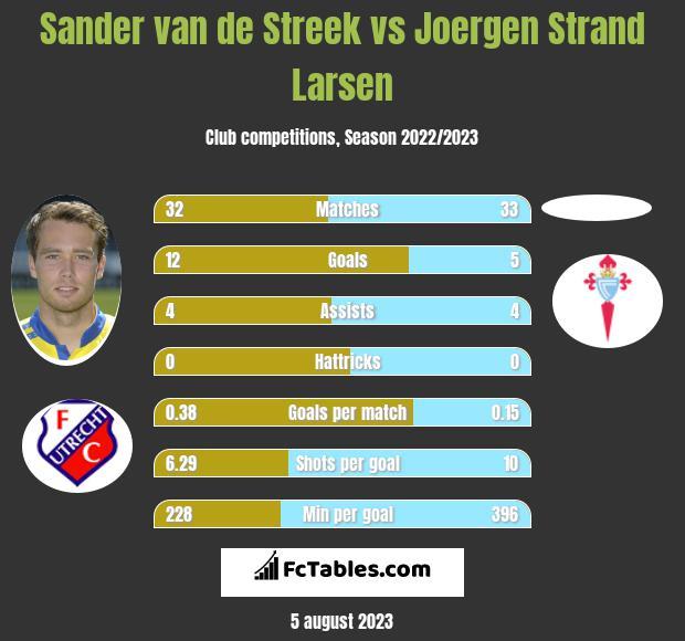 Sander van de Streek vs Joergen Strand Larsen h2h player stats