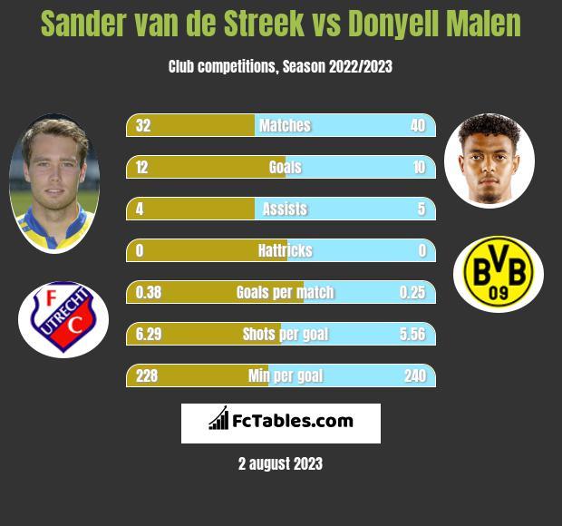 Sander van de Streek vs Donyell Malen h2h player stats