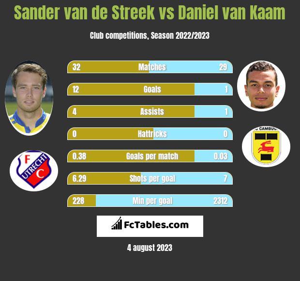 Sander van de Streek vs Daniel van Kaam infographic