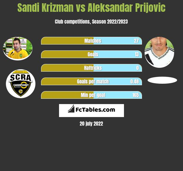 Sandi Krizman vs Aleksandar Prijovic h2h player stats
