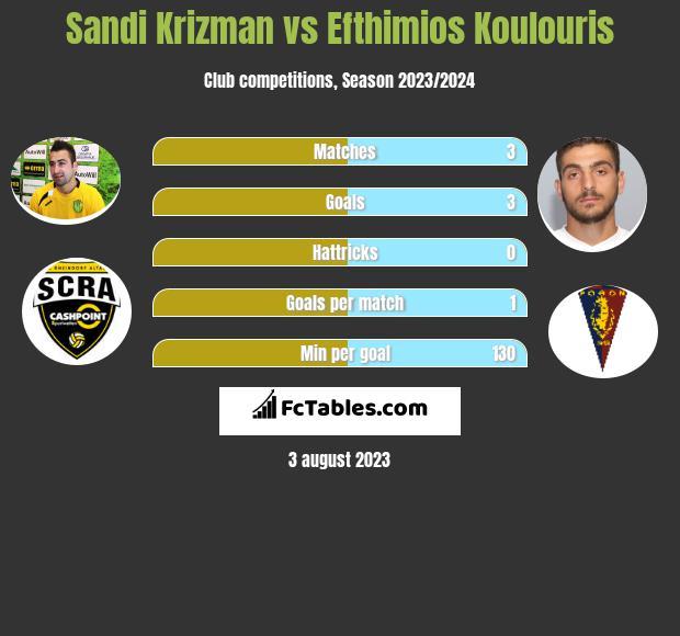 Sandi Krizman vs Efthimios Koulouris h2h player stats