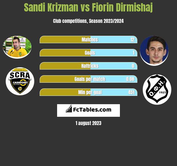 Sandi Krizman vs Fiorin Dirmishaj h2h player stats