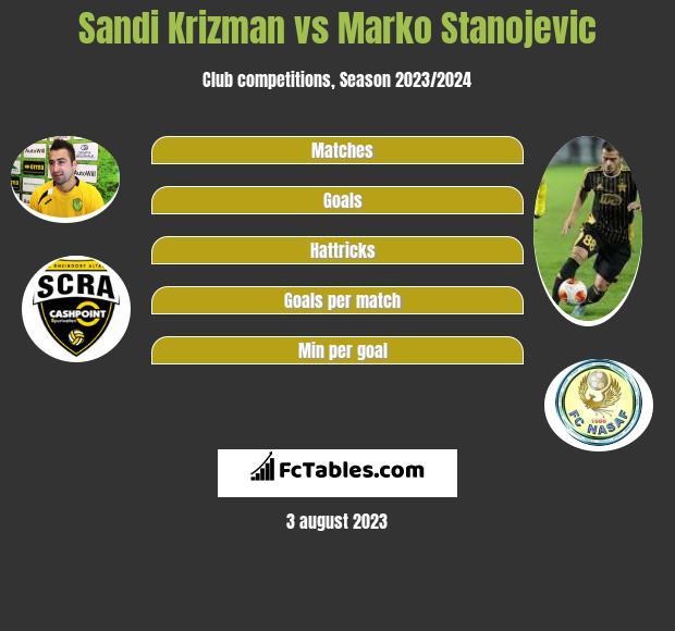 Sandi Krizman vs Marko Stanojevic h2h player stats
