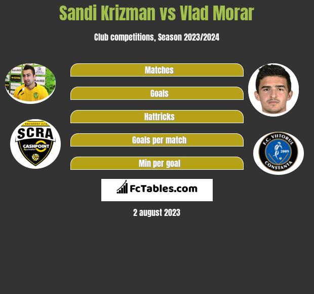 Sandi Krizman vs Vlad Morar h2h player stats