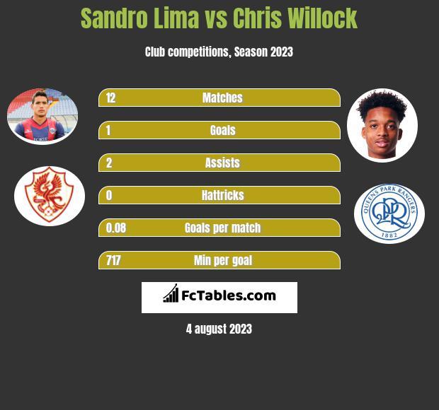 Sandro Lima vs Chris Willock h2h player stats