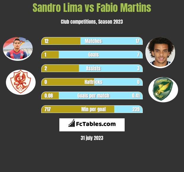 Sandro Lima vs Fabio Martins h2h player stats