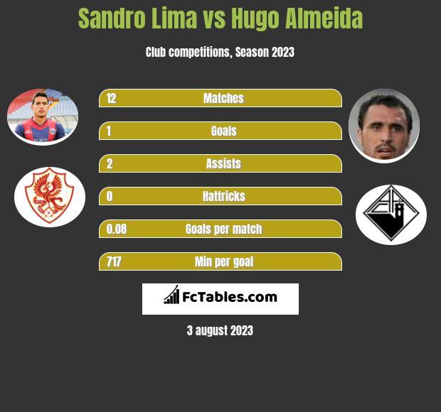 Sandro Lima vs Hugo Almeida h2h player stats