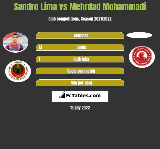 Sandro Lima vs Mehrdad Mohammadi h2h player stats