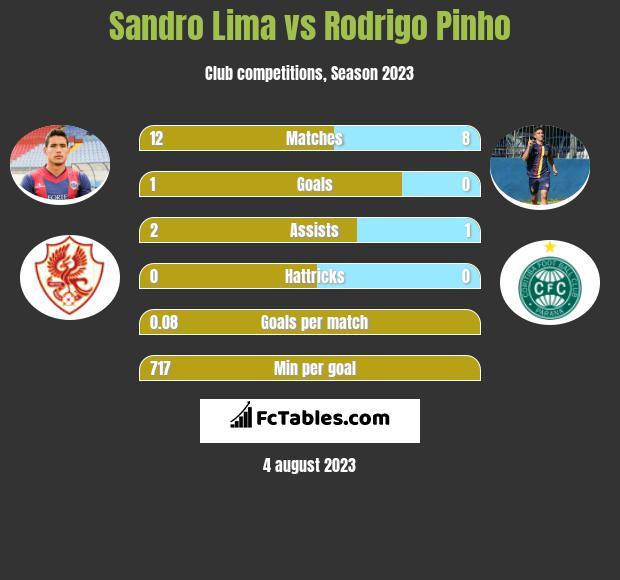 Sandro Lima vs Rodrigo Pinho h2h player stats