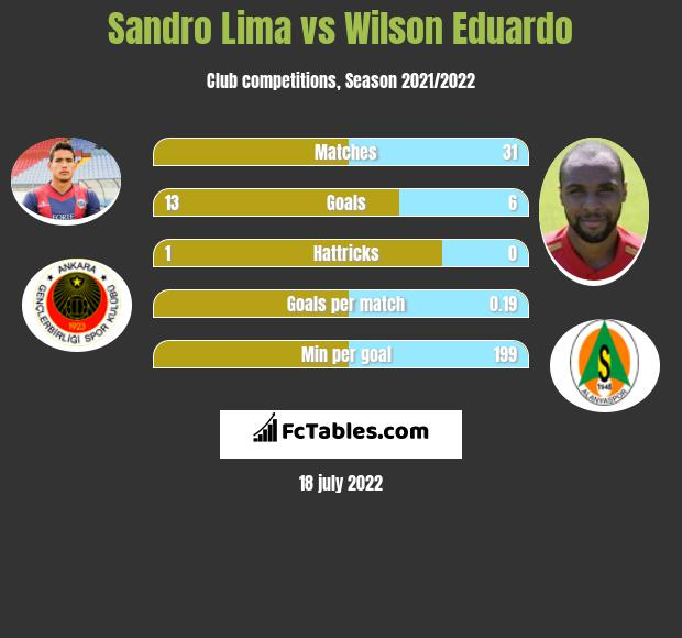 Sandro Lima vs Wilson Eduardo h2h player stats