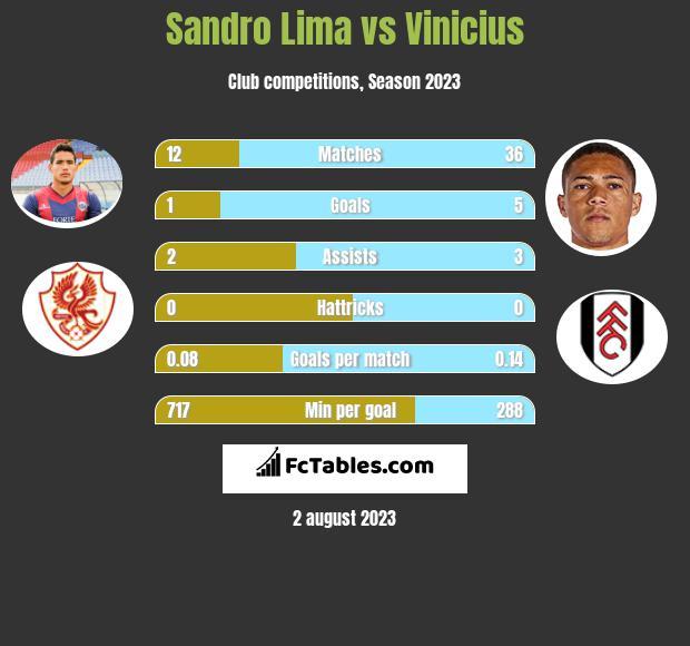 Sandro Lima vs Vinicius h2h player stats