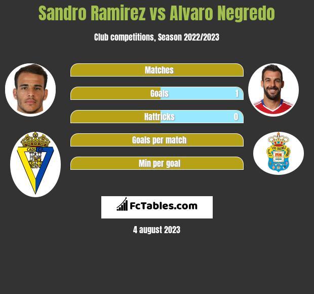 Sandro Ramirez vs Alvaro Negredo infographic