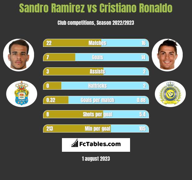 Sandro Ramirez vs Cristiano Ronaldo h2h player stats