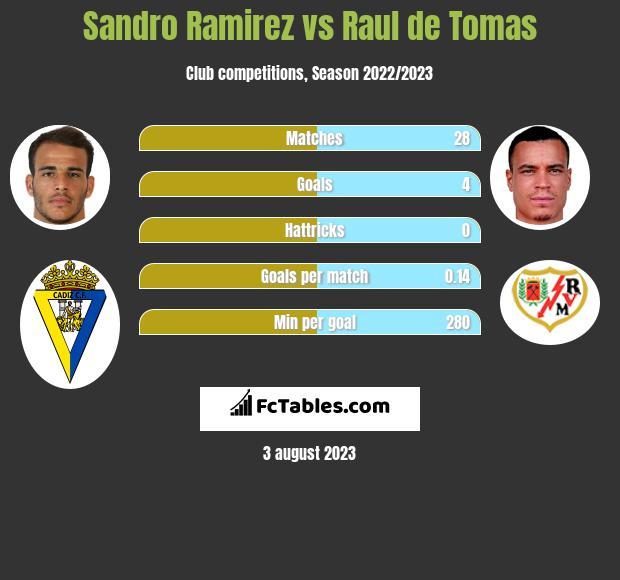 Sandro Ramirez vs Raul de Tomas infographic