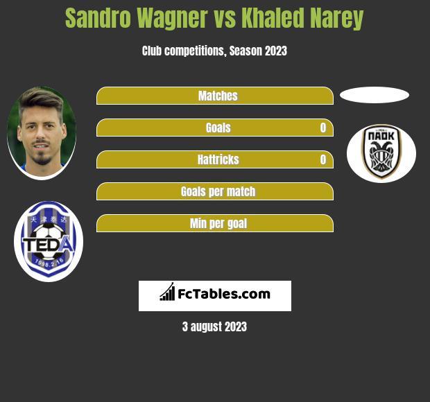 Sandro Wagner vs Khaled Narey infographic
