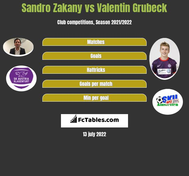 Sandro Zakany vs Valentin Grubeck h2h player stats