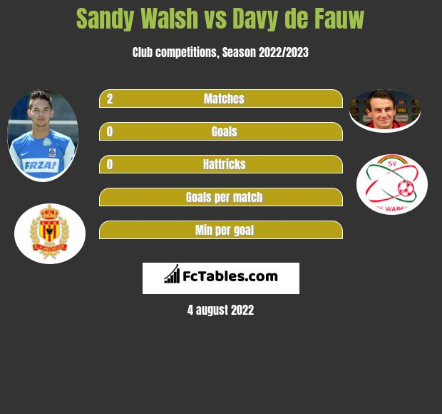 Sandy Walsh vs Davy de Fauw infographic