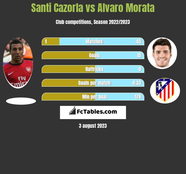 Santi Cazorla vs Alvaro Morata h2h player stats