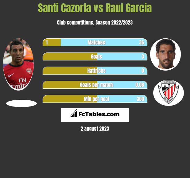 Santi Cazorla vs Raul Garcia h2h player stats