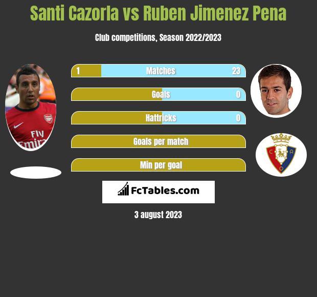 Santi Cazorla vs Ruben Jimenez Pena infographic