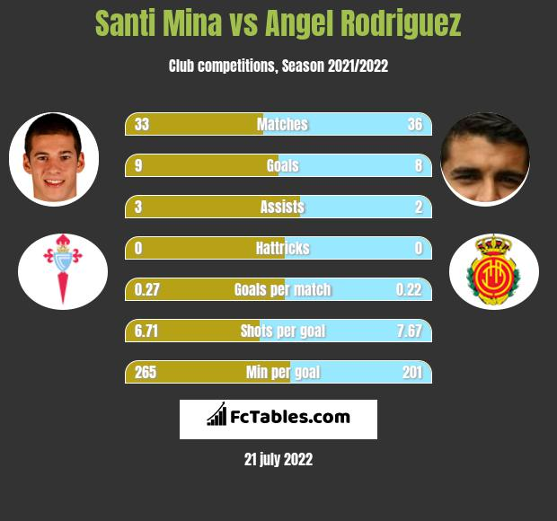 Santi Mina vs Angel Rodriguez h2h player stats