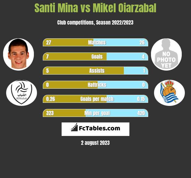 Santi Mina vs Mikel Oiarzabal h2h player stats