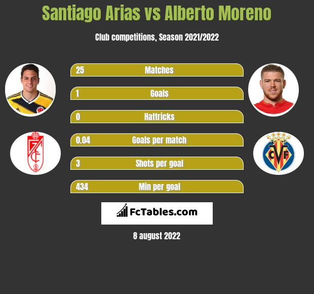 Santiago Arias infographic statistics for Villarreal