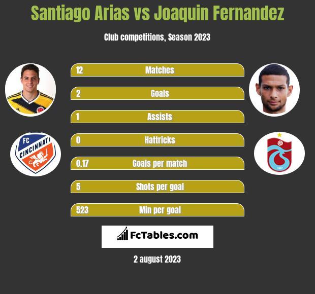 Santiago Arias vs Joaquin Fernandez infographic