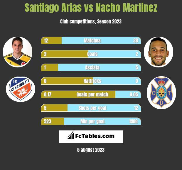 Santiago Arias vs Nacho Martinez infographic
