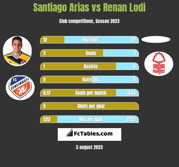 Santiago Arias vs Renan Lodi infographic