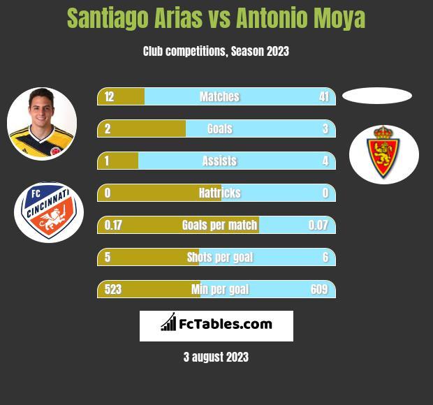 Santiago Arias vs Antonio Moya infographic