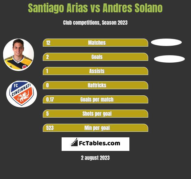 Santiago Arias vs Andres Solano infographic