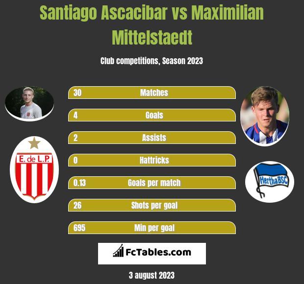 Santiago Ascacibar vs Maximilian Mittelstaedt infographic