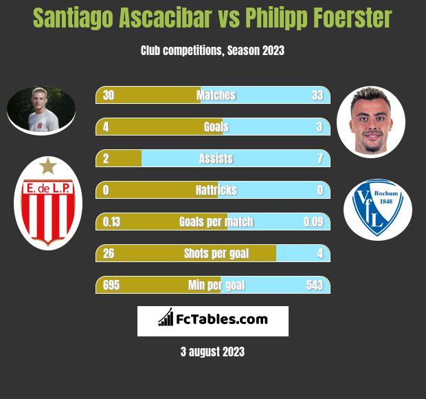 Santiago Ascacibar vs Philipp Foerster infographic