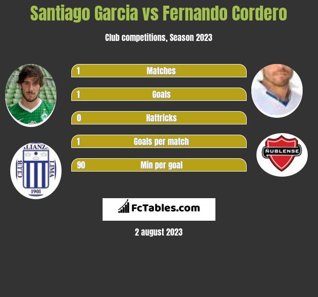Santiago Garcia vs Fernando Cordero infographic