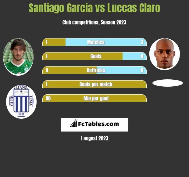 Santiago Garcia vs Luccas Claro infographic