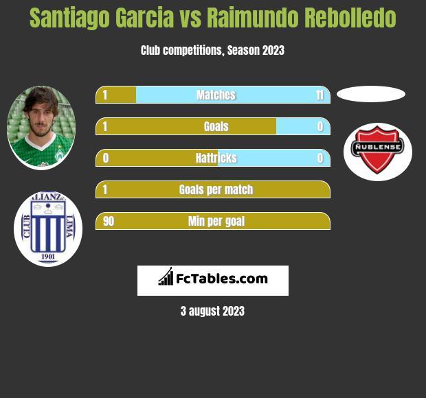 Santiago Garcia vs Raimundo Rebolledo infographic