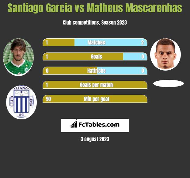 Santiago Garcia vs Matheus Mascarenhas infographic